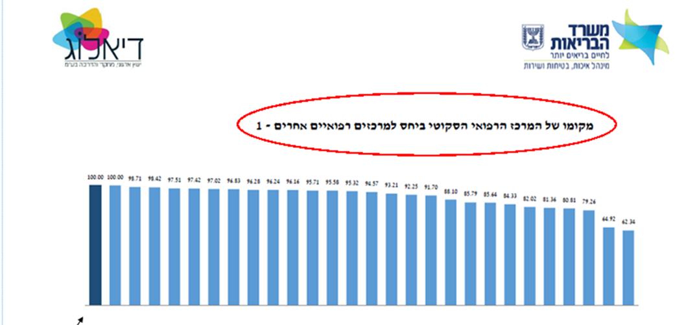 مستشفى الناصرة الإنجليزي يحصد المركز الاول في البلاد في النموذج المحفّز لأمان المريض الذي أجرته وزارة الصحة